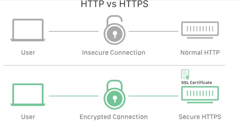 SSL / TLS Certificate क्या है? कैसे काम करता है?